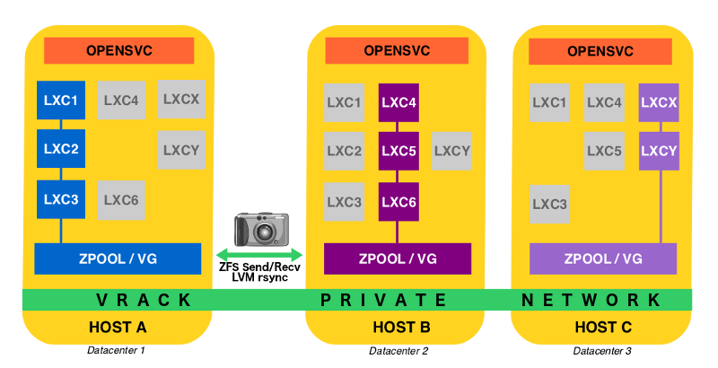 architecture LXC OpenSVC ZFS